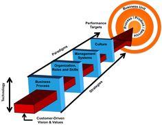 How Change Management Works in Organization