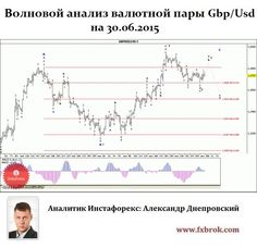 Свежая аналитика форекс форекс ema5, ema21, rsi21