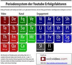 Infografik: YouTube Rankingfaktoren als Periodensystem