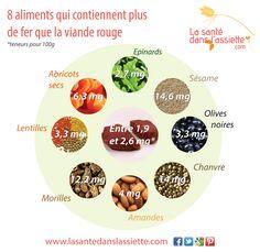 Fiche pratique - 8 aliments qui contiennent plus de fer que la viande rouge