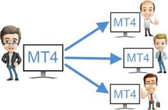 How can I manage several accounts with your MT4 Copier? If you manage several MT4 platforms and want to open/close the same orders on each of them, then Forex Copier Multiaccount will work just fine. All you need to do is to install the MetaTrader terminals which you want to manage on the same computer and install our software. This will allow you to trade from one platform only; orders will be copied to other terminals automatically.