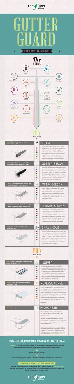 Our Gutter Protection Breakdown #Infographic will explain everything you need to know about #GutterGuards. Learn the difference between #DIY and Professionally Installed Systems.  http://www.leaffilter.com/learn-more/?utm_source=41S&utm_medium=Pintrest&utm_campaign=About-ND