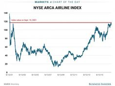 The NYSE Airline Index has finally recovered losses sustained after the September 11 terrorist attack and the financial crisis. Bloomberg Business, September 11, Stock Market, Chart, Marketing, Numerology
