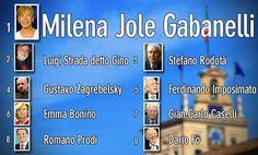 Prima Gabanelli, secondo Strada, terzo Rodotà #Presidente5Stelle
