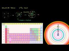 Lifecycle of massive stars | Vie et mort des étoiles | Khan Academy