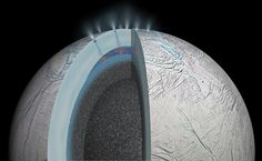 This cutaway view of Saturn's moon Enceladus is an artist's rendering that depicts possible hydrothermal activity that may be taking place on and under the seafloor of the moon's subsurface ocean, based on recently published results from NASA's Cassini mission. Image credit: NASA/JPL