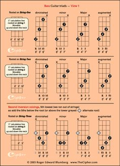 23 Finest Bass Guitar For Beginners Electric Bass Guitar With Amp Bass Guitar Scales, Bass Guitar Notes, Bass Guitar Chords, Learn Bass Guitar, Guitar Chord Chart, Bass Guitar Lessons, Ukelele, Guitar Pedals, Music Lessons