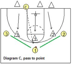 Man-to-man positioning drill - pass to point