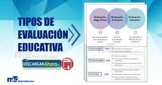 Materiales Educativos - Materiales para Maestros Chart, Formative Assessment, Birthday Invitations