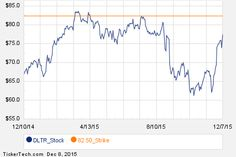 Noteworthy Tuesday Option Activity: DLTR, UAL, FDX