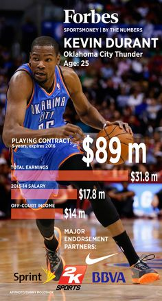 Kevin Durant, by the numbers
