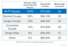 First Comes Love… Then Comes Mortgage?: According to the National Association of REALTORS most recent Profile of Home Buyers & Sellers,…