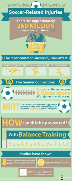 Check out this infographic on how balance training decreases the likelihood of soccer injuries. If you're interested in balance training you should try the Sportsmetrics Program at our North Central Clinic location.