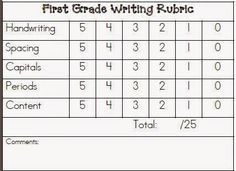 KindergartenFirst Grade Writing Rubric  Teacher Comments