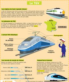 Chapter This picture shows a brief history of trains developing I'm France. Ap French, French History, Love French, Learn French, French Stuff, French Teacher, Teaching French, S Bahn, French Classroom