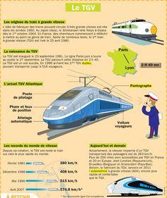 Fiche exposés : Le TGV