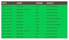 Binary options signals free. Get daily signals and experience up to 80% success rate