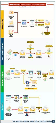 Una guía completa para crear un funnel o embudo de conversión que sí convierte. Desde el proceso de captación con Facebook Ads hasta up-sell.