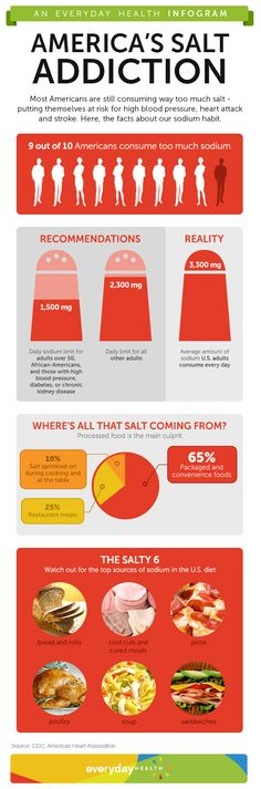 Did you know: Overdosing on sodium can harm your heart. Click through to get the facts on America's salt habit.