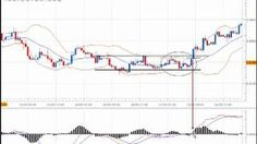 Effective Forex Breakout Strategy Tutorial Tags F Forex Trading Basics, Forex Trading System, Forex Strategies, Forex Trading Strategies, Global Stock Market, Trading Quotes, Bitcoin Business, Cryptocurrency Trading, Day Trading