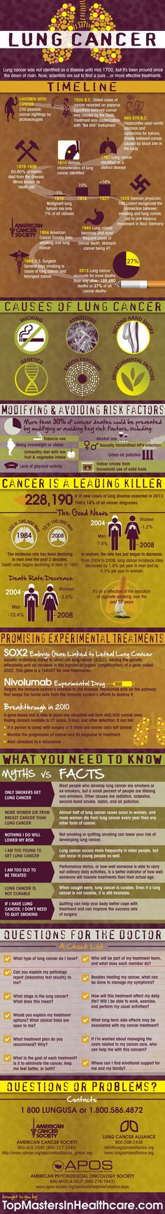 Lung Cancer[INFOGRAPHIC] #lung #cancer