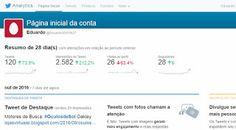 Motores de Busca: Estatistica de acesso do Twitter, veja as suas postagens nos links orgânicos do twitter