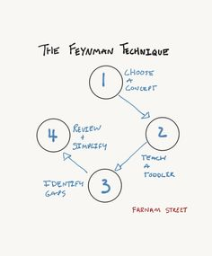 The Feynman Technique, helps you can learn anything faster by quickly identifying gaps in your understanding. It's also a versatile thinking tool.