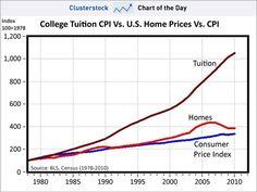 Tuition vs. Home Prices vs. CPI