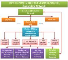 Usando la Universidad de Marketing Online WA, podremos lograr la preparacion de los miembros de nuestras Iglesias para implementar la estrategia
