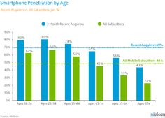 Nielsen data about smartphone use in the US by age and income by Marketing Mobile Marketing, Online Marketing, Social Media Marketing, Digital Marketing, Online Mobile, Mobile App, Plus Market, Motivation, Smartphone