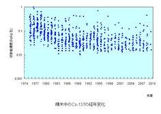 精米中のCs-137の経年変化