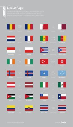Symétrie, compression, rotation, duplication : certains drapeaux ne sont qu'à une opération d'un autre. Ainsi en est-il du drapeau norvégien qui a des couleurs à l'inverse de celui de l'Islande. Ou de celui des Pays-Bas qui n'est qu'une rotation du drapeau français.