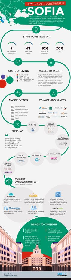 Infographic: How To Start Your Startup In Sofia