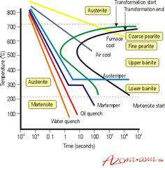 Steel TTT Diagram