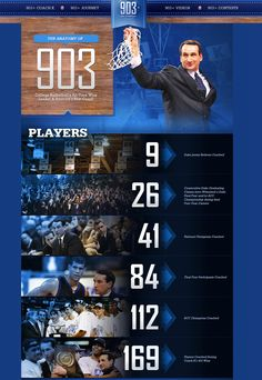 Coach K by the numbers