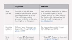 """If your child has an IEP or 504 plan, you may have heard the phrase """"services and supports."""" Learn the differences between services and supports and how they help students."""
