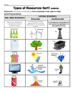 Practice, review and assess student understanding of man-made and natural resources (and renewable and non-renewable resources) with this easy sort. great as a review or center work!2 versions available for easy differentiating.Thanks!Check out these other natural resource products!Renewable or Nonrenewable Resources Sort Review, Assess, CenterHow are Natural Resources used? (renewable & non-renewable) Sort, Center