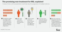 Notable.ca | Canadian Doctors Have Successfully Reversed the Effects of MS in a Patient Using Stem Cells