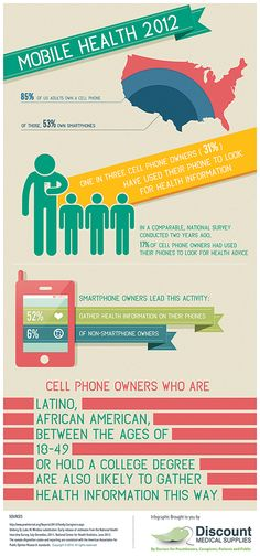 Are Smartphones Slowly Replacing Doctors? Nowadays the majority of the population owns a cell phone. More than half of this group own smartphones. This info-graphic shows how the owners of smartphones and the owners of cell phones use their phones in regards to health advice.