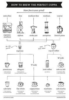 Coffee Chart - Charlene Chen • Graphic Designer