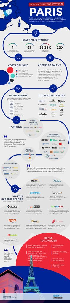 To Start Your Startup In Paris [Infographic] - From Startup Infographics That Entrepreneurs Cannot Live Without'. -How To Start Your Startup In Paris [Infographic] - From Startup Infographics That Entrepreneurs Cannot Live Without'. - You kn. Coworking Paris, Entrepreneur Magazine, Psychology Research, Raising Capital, Educational Psychology, Cost Of Living, Major Events, Helping Other People, Start Up Business