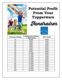 POTENTIAL PROFIT CHART.......IF YOU ARE TIRED OF THE SAME OLE PRODUCT YOU ARE ASKED TO SELL OR BUY.......SUGGEST A TUPPERWARE FUNDRAISER!!!!    Visit my website for more information:  www.my.tupperware.com/KarinMcClelland  or email me at:  KarinsTupperware@aol.com  and get your Fundraiser started.......for any Group, Organization or Cause! Our Fundraisers can be opened up Online also which will offer friends & family not living in your immediate area a chance to help support your cause!!