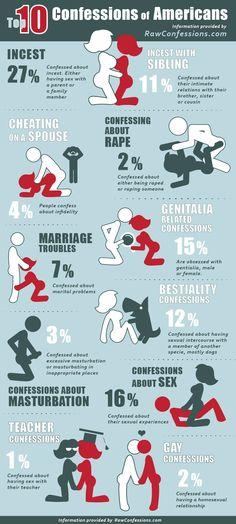 Les chiffres semblent incroyables : 27% des américains avouent des relations sexuelles avec un parent ou un membre de la famille … 11% avec un frère, une sœur ou un cousin…