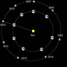 When Mars is at opposition, it's directly opposite the Sun in Earthly skies. Mars opposition distances vary because its orbit is more elliptical than Earth's with the sun off to one side. The current lineup is shown in yellow. (Illustration: NASA)