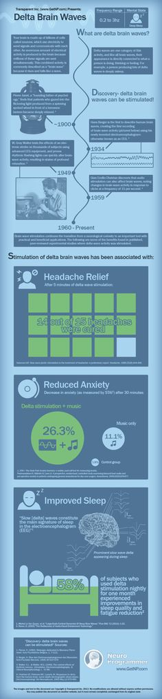 Delta Brain Waves Infographic - Transparent Corp