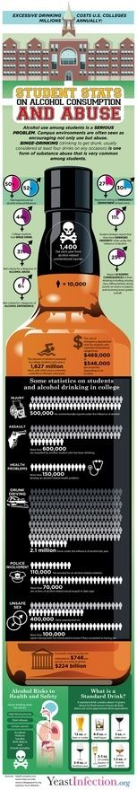Alcohol Consumption and Abuse Stats infographic infographic