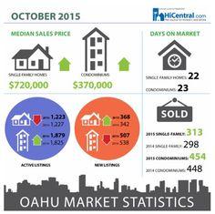 에이미의 하와이 부동산 소식: 호놀룰루 2015년 10월 부동산 매매현황