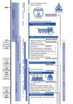 Chronologie 1400/1650 World History, Art History, Empire Ottoman, Historia Universal, France, American History, Bar Chart, Bible, Mindfulness