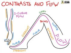 This leads us to the aspect of flow which describes how well your lines and shapes flow into each other. While the line of action describes an overall flow of energy you also have to give every small transition from one shape into another a certain smoothness, a flow.