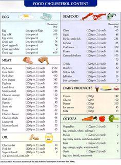 High cholesterol food chart cholesterol chart food pinterest